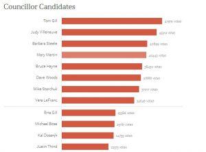 surrey election results council