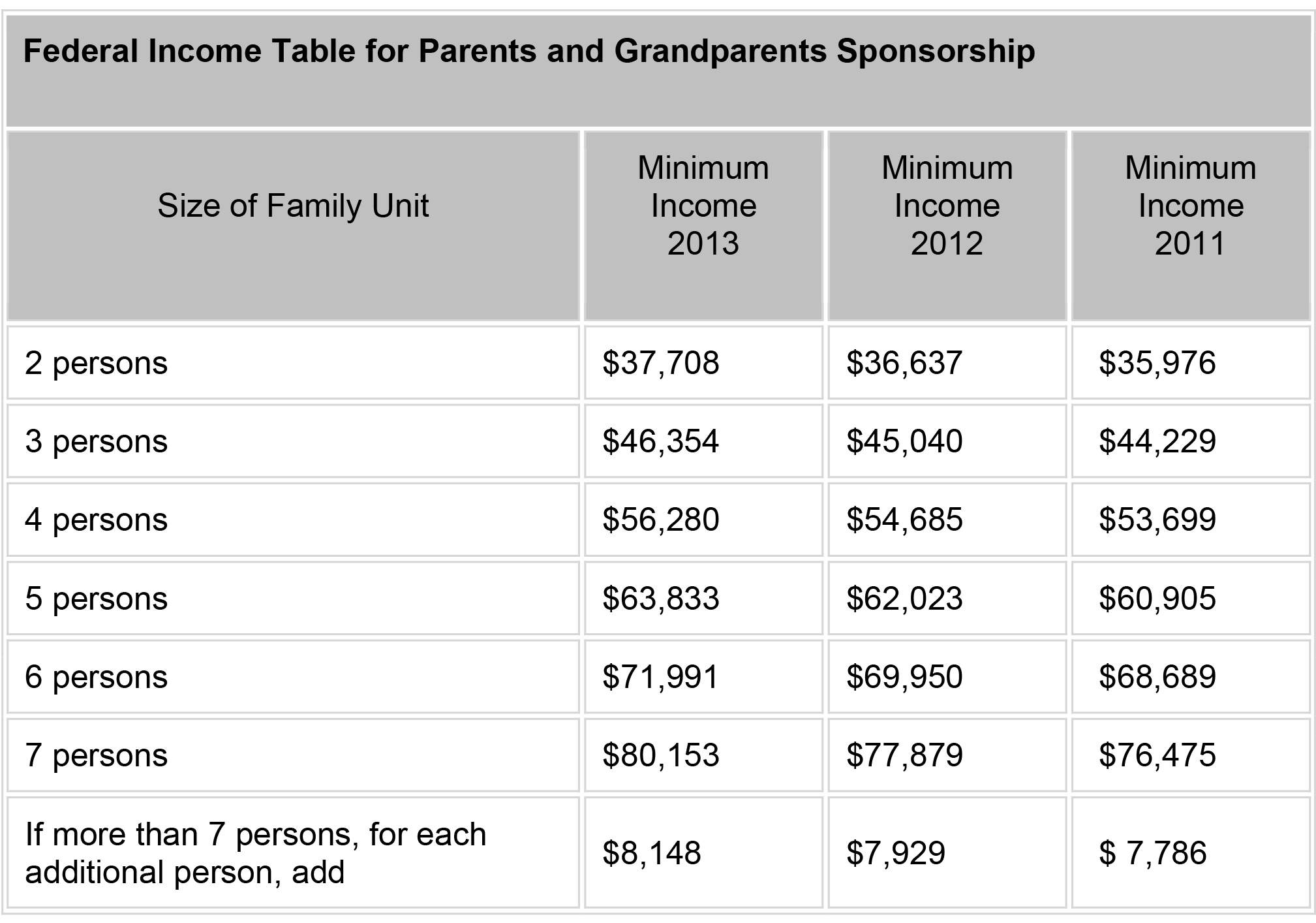 Federal Income Table for Parents and Grandparents Sponsorship