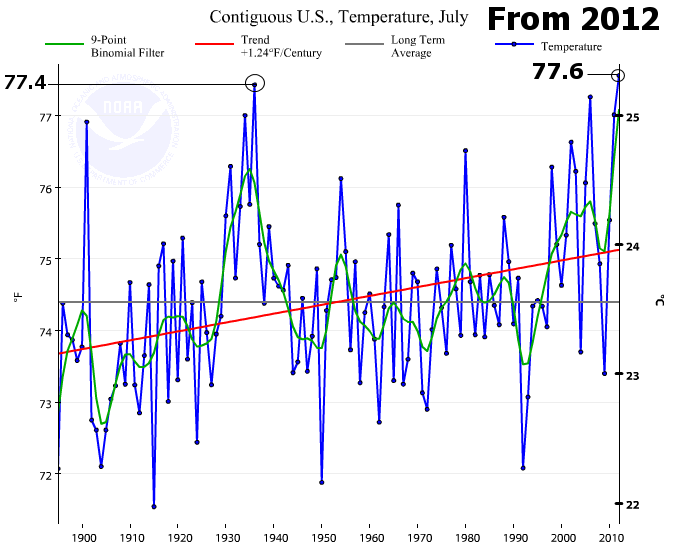 Source - National Oceanic and Atmospheric Administration (NOAA)