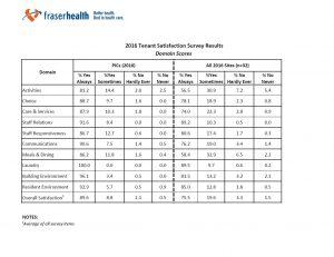2016-tenant-survey-results
