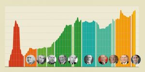 prime-ministers-and-government-spending-retrospective