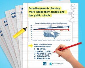 independent schools