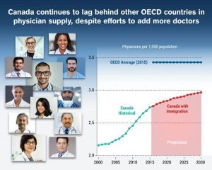 Canada has fewer doctors