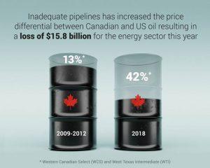 lack of pipeline