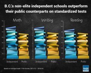 BC non elite independent schools