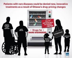 Ottawa drug prices